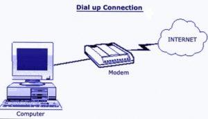 Что такое dial-up