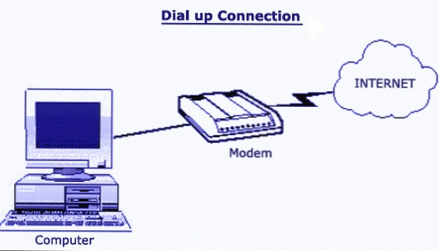 an analysis of the dial up modems Hello folksto the best of my understanding, these are the three types of dial-up modemsinternal hardware (isa card or pci card)external hardwareinternal software (winmodem)presently, what have you.
